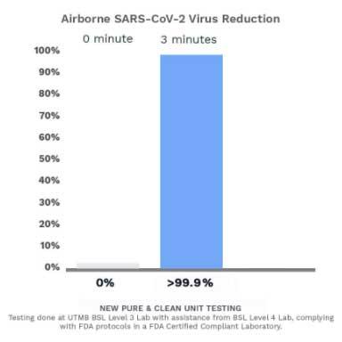 Airborne-SARS-CoV-2-Virus-Reduction